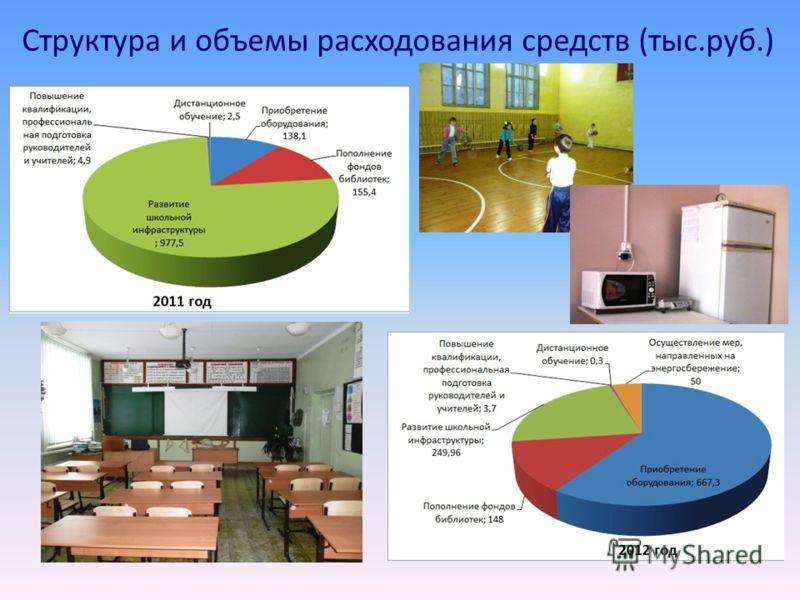 Структура и объемы расходования средств (тыс.руб.)