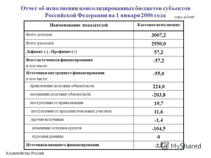 Отчет об исполнении консолидированных бюджетов субъектов Российской Федерации на 1 января 2006 года Наименование показателей Кассовое исполнение Всего доходов 3007,2 Всего расходов 2950,0 Дефицит (-), Профицит (+) 57,2 Всего источников финансирования