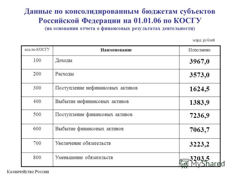 Данные по консолидированным бюджетам субъектов Российской Федерации на 01.01.06 по КОСГУ (на основании отчета о финансовых результатах деятельности) код по КОСГУ НаименованиеИсполнено 100Доходы 3967,0 200Расходы 3573,0 300Поступление нефинансовых акт