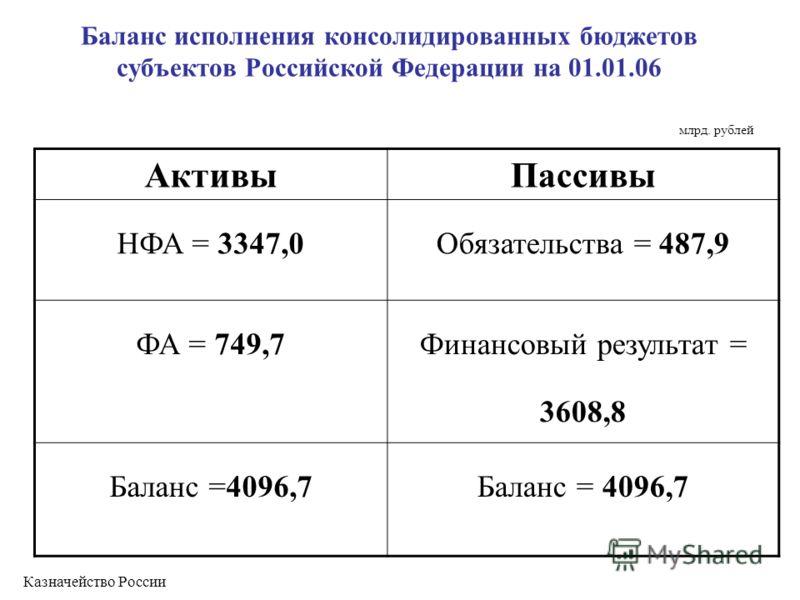 Баланс исполнения консолидированных бюджетов субъектов Российской Федерации на 01.01.06 АктивыПассивы НФА = 3347,0Обязательства = 487,9 ФА = 749,7 Финансовый результат = 3608,8 Баланс =4096,7 млрд. рублей Казначейство России