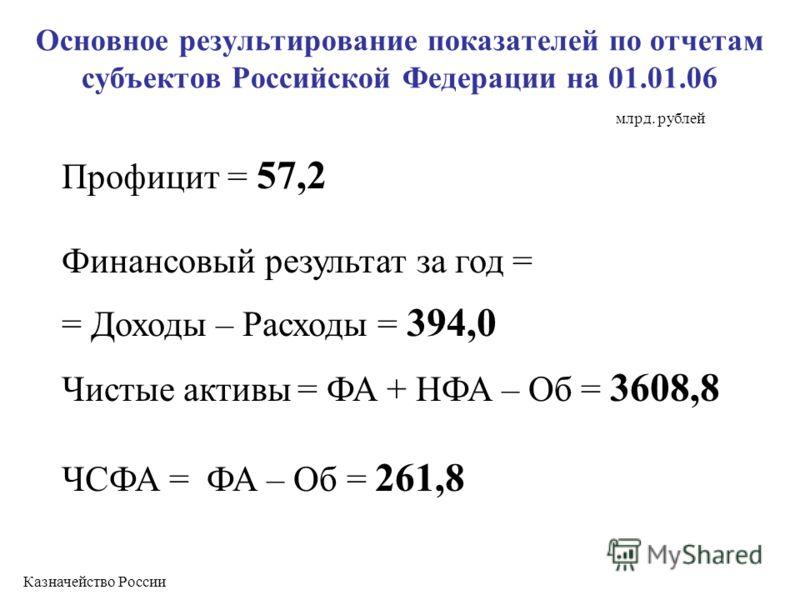 Основное результирование показателей по отчетам субъектов Российской Федерации на 01.01.06 Профицит = 57,2 Финансовый результат за год = = Доходы – Расходы = 394,0 Чистые активы = ФА + НФА – Об = 3608,8 ЧСФА = ФА – Об = 261,8 Казначейство России млрд