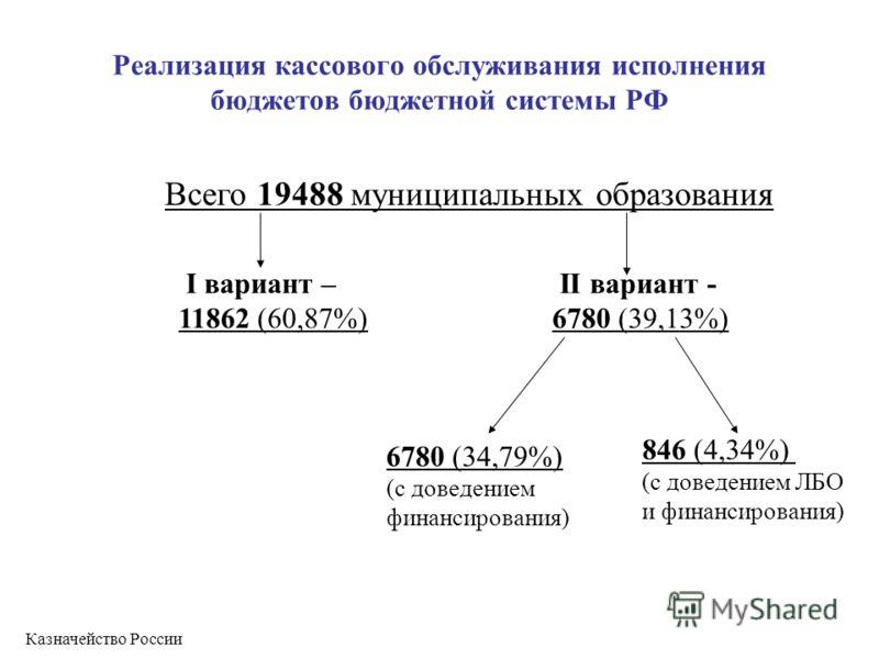 Реализация кассового обслуживания исполнения бюджетов бюджетной системы РФ Всего 19488 муниципальных образования II вариант - 6780 (39,13%) I вариант – 11862 (60,87%) 6780 (34,79%) (с доведением финансирования) 846 (4,34%) (с доведением ЛБО и финанси