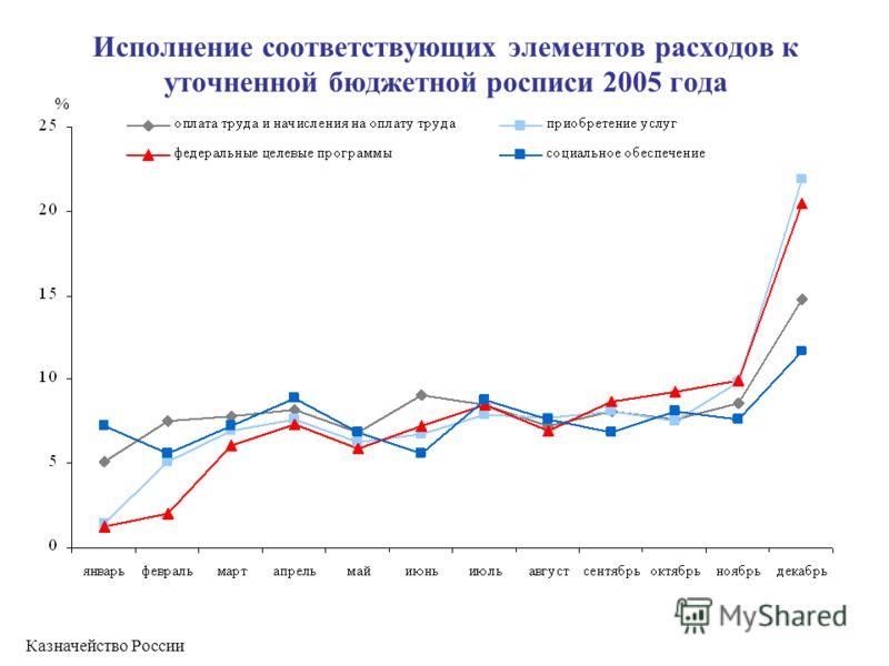 Исполнение соответствующих элементов расходов к уточненной бюджетной росписи 2005 года Казначейство России %