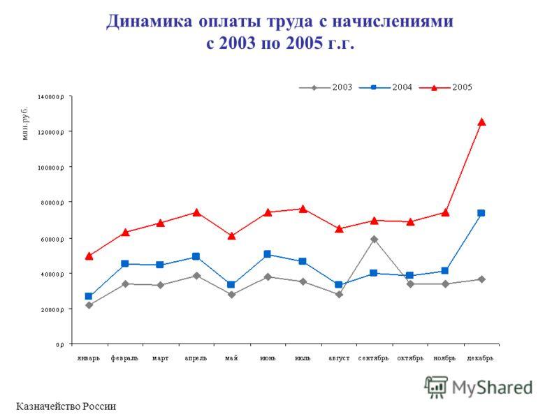 Динамика оплаты труда с начислениями с 2003 по 2005 г.г. млн.руб. Казначейство России
