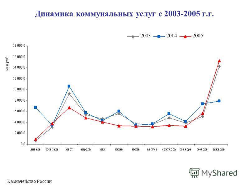 Динамика коммунальных услуг с 2003-2005 г.г. млн.руб. Казначейство России
