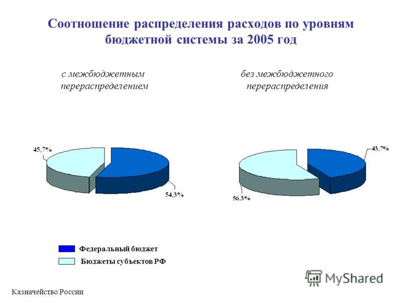 Соотношение распределения расходов по уровням бюджетной системы за 2005 год с межбюджетным перераспределением без межбюджетного перераспределения Федеральный бюджет Бюджеты субъектов РФ Казначейство России