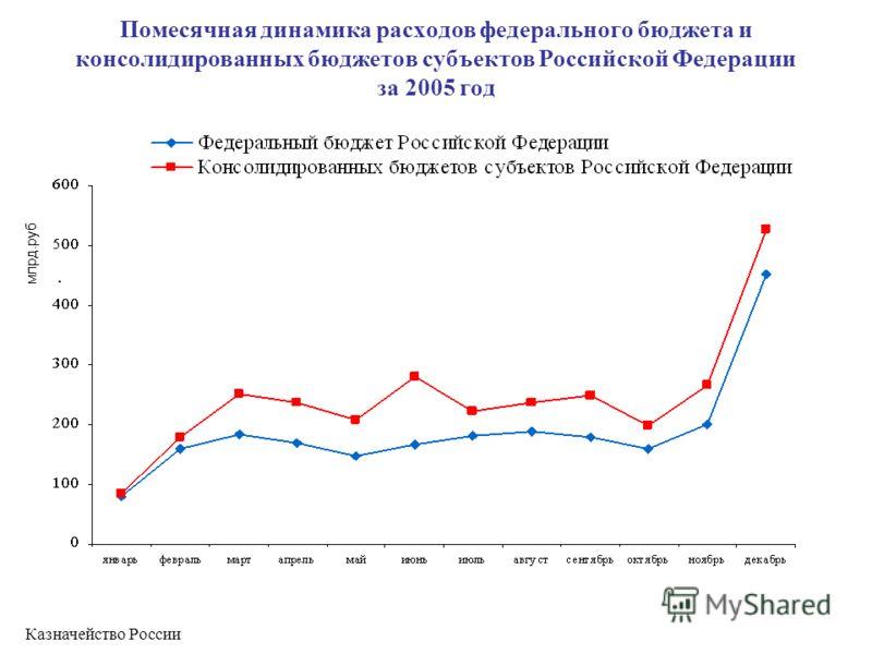 Помесячная динамика расходов федерального бюджета и консолидированных бюджетов субъектов Российской Федерации за 2005 год млрд.руб. Казначейство России