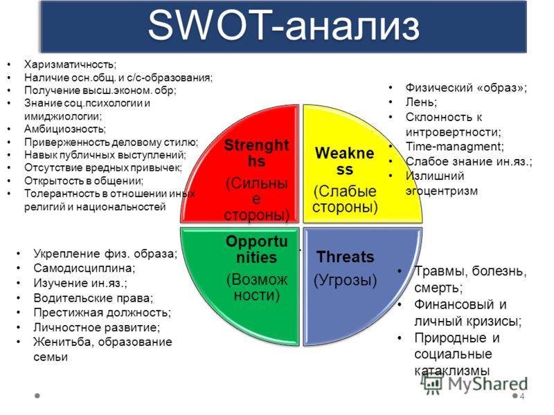 SWOT-анализ 4 Strenght hs (Сильны е стороны) Weakne ss (Слабые стороны) Threats (Угрозы) Opportu nities (Возмож ности) Харизматичность; Наличие осн.общ. и с/с-образования; Получение высш.эконом. обр; Знание соц.психологии и имиджиологии; Амбициозност