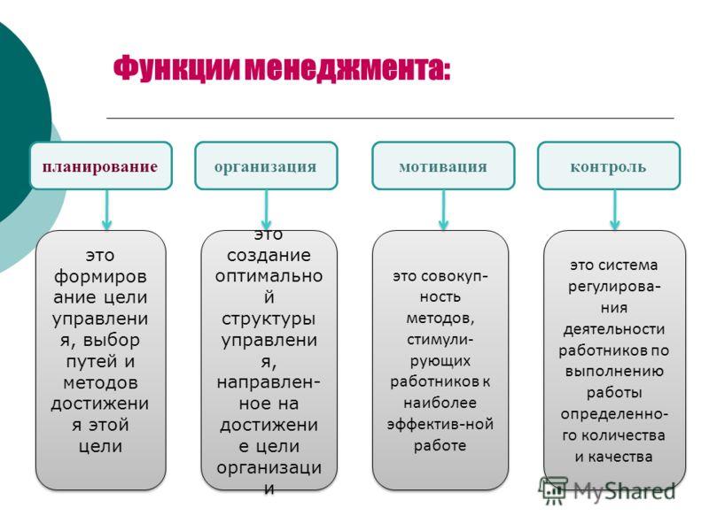 Функции менеджмента: организация мотивация контроль это формирование цели управления, выбор путей и методов достижения этой цели планирование это создание оптимальной структуры управления, направлен- ное на достижение цели организации это совокупност
