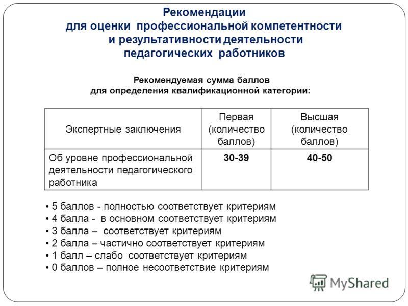 Рекомендации для оценки профессиональной компетентности и результативности деятельности педагогических работников Рекомендуемая сумма баллов для определения квалификационной категории : Экспертные заключения Первая (количество баллов) Высшая (количес