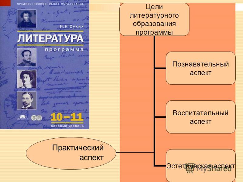 Цели литературного образования программы Познавательный аспект Воспитательный аспект Эстетическая аспект Практический аспект
