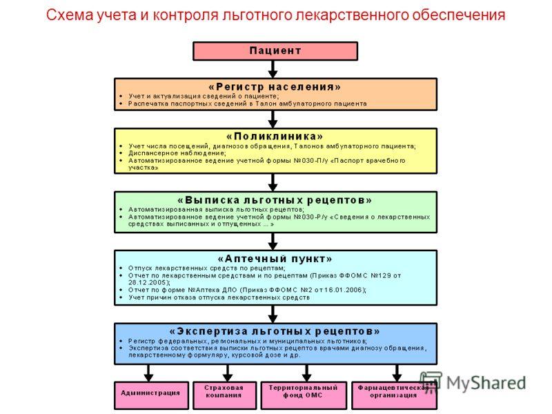 Схема учета и контроля льготного лекарственного обеспечения