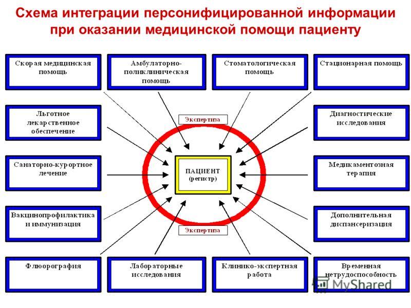 Схема интеграции