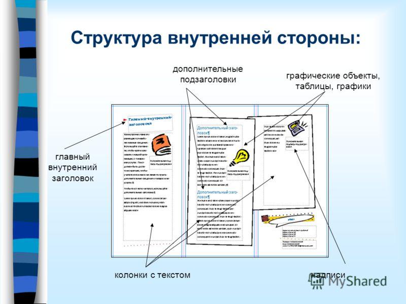 Структура внутренней стороны: дополнительные подзаголовки главный внутренний заголовок колонки с текстом графические объекты, таблицы, графики надписи