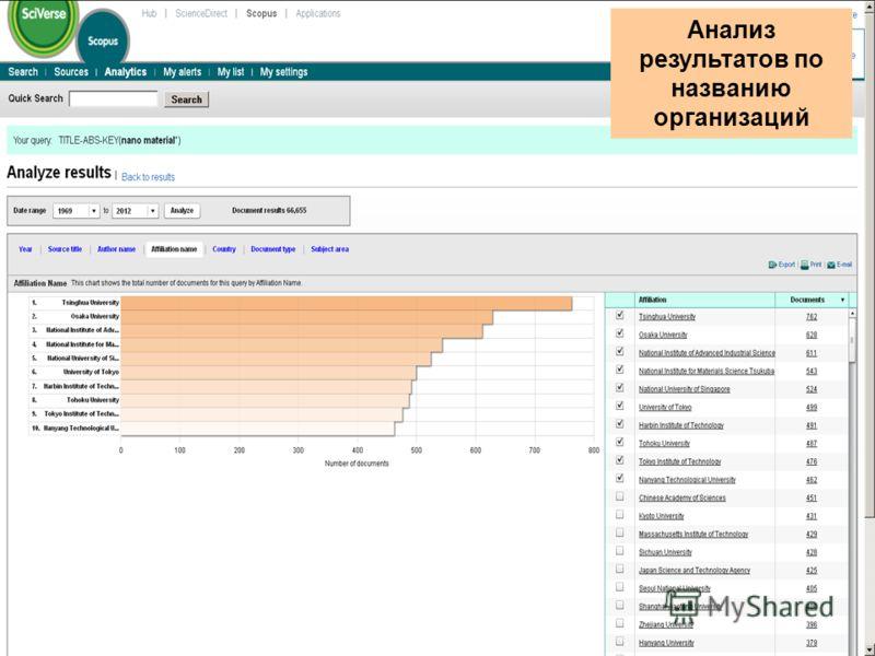 Анализ результатов по названию организаций