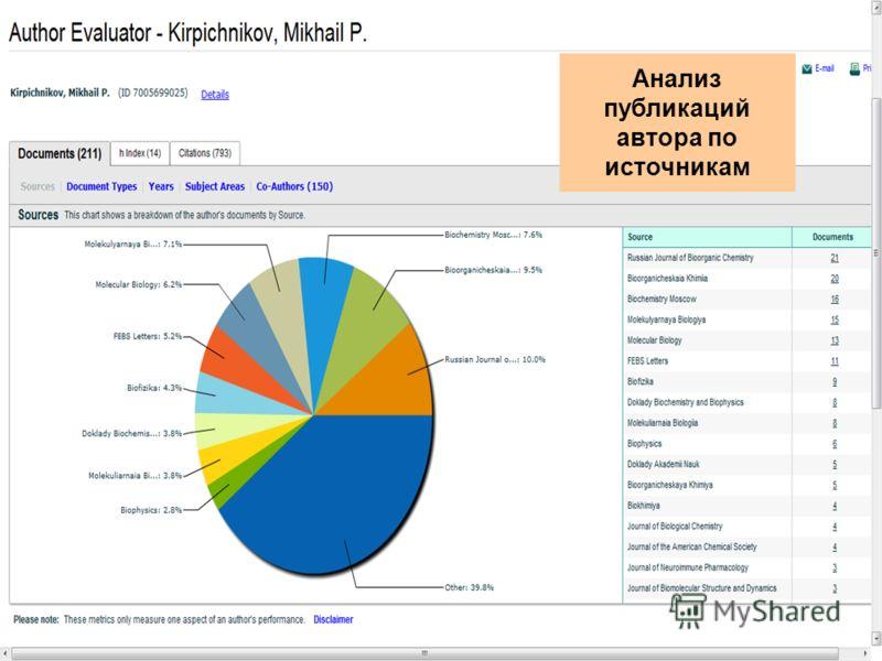 Анализ публикаций автора по источникам
