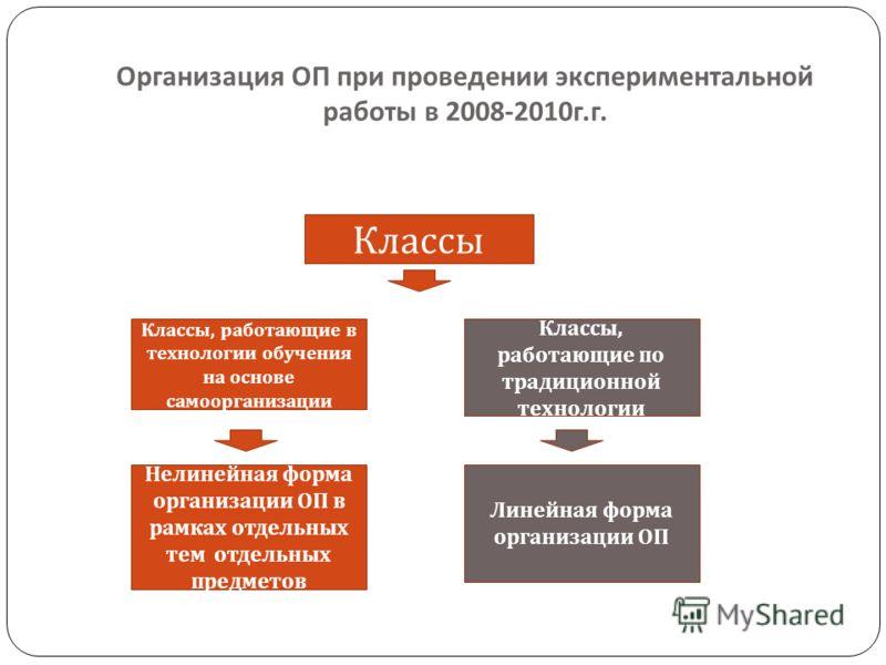 Организация ОП при проведении экспериментальной работы в 2008-2010 г. г. Классы, работающие в технологии обучения на основе самоорганизации Классы Классы, работающие по традиционной технологии Нелинейная форма организации ОП в рамках отдельных тем от