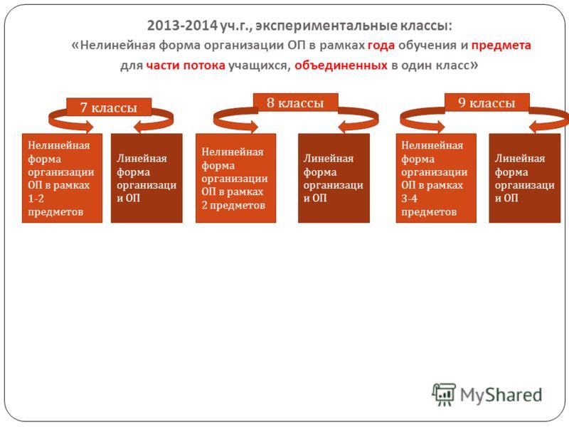 2013-2014 уч. г., экспериментальные классы : « Нелинейная форма организации ОП в рамках года обучения и предмета для части потока учащихся, объединенных в один класс » 8 классы 7 классы 9 классы Линейная форма организаци и ОП Нелинейная форма организ