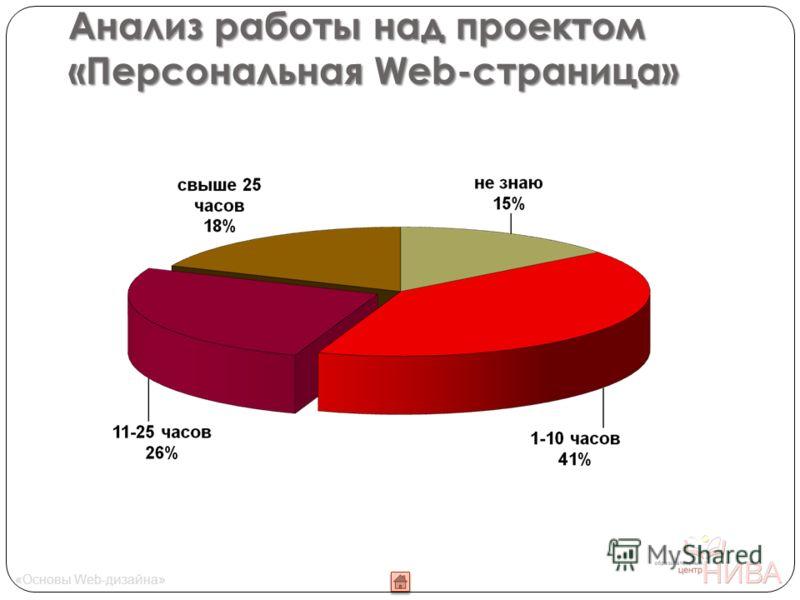 Анализ работы над проектом «Персональная Web-страница» «Основы Web-дизайна»