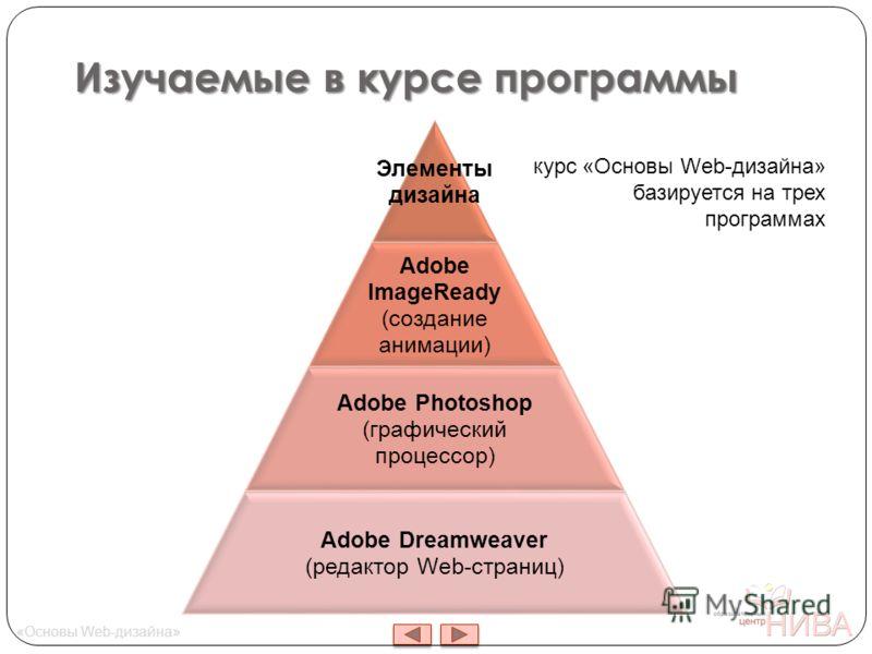 Изучаемые в курсе программы Элементы дизайна Adobe ImageReady (создание анимации) Adobe Photoshop (графический процессор) Adobe Dreamweaver (редактор Web-страниц) курс «Основы Web-дизайна» базируется на трех программах «Основы Web-дизайна»