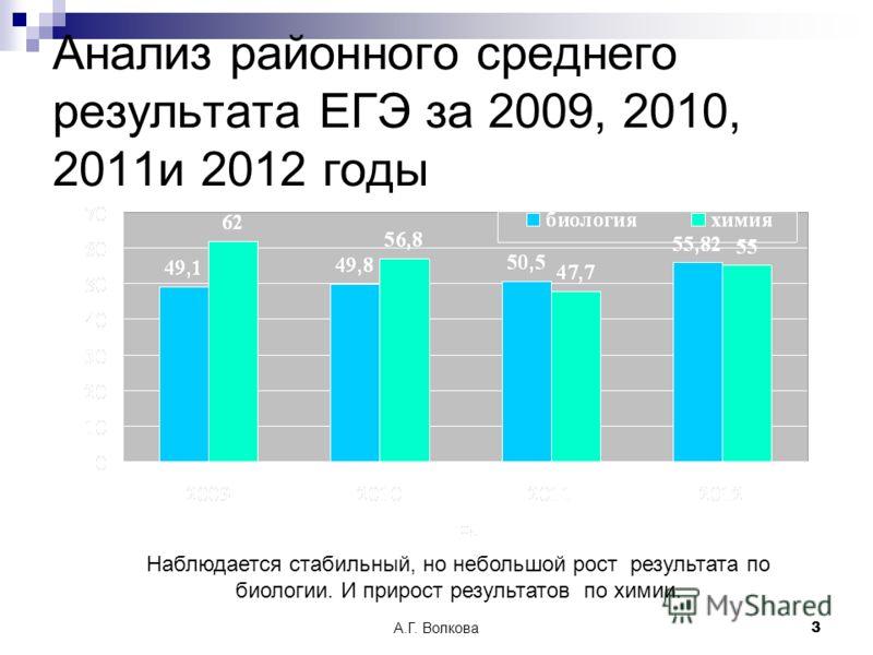 А.Г. Волкова3 Анализ районного среднего результата ЕГЭ за 2009, 2010, 2011и 2012 годы Наблюдается стабильный, но небольшой рост результата по биологии. И прирост результатов по химии.