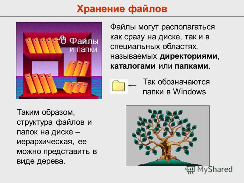 Хранение файлов Файлы могут располагаться как сразу на диске, так и в специальных областях, называемых директориями, каталогами или папками. и папки Так обозначаются папки в Windows Таким образом, структура файлов и папок на диске – иерархическая, ее