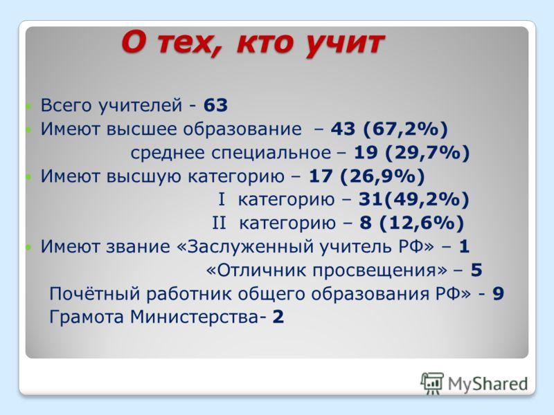 О тех, кто учит Всего учителей - 63 Имеют высшее образование – 43 (67,2%) среднее специальное – 19 (29,7%) Имеют высшую категорию – 17 (26,9%) I категорию – 31(49,2%) II категорию – 8 (12,6%) Имеют звание «Заслуженный учитель РФ» – 1 «Отличник просве