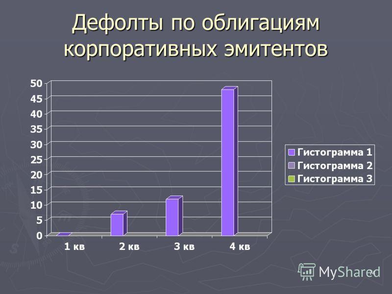 74 Дефолты по облигациям корпоративных эмитентов