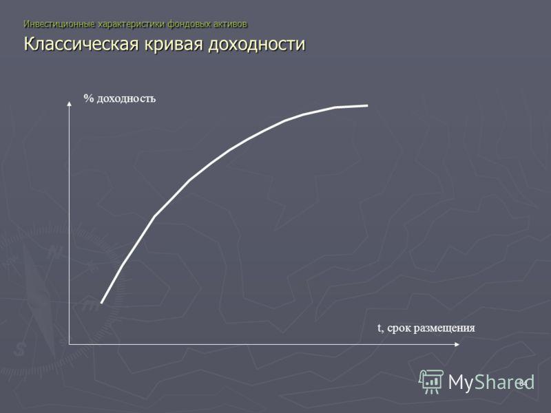 84 Инвестиционные характеристики фондовых активов Классическая кривая доходности t, срок размещения % доходность