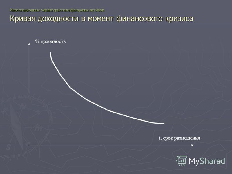 85 Инвестиционные характеристики фондовых активов Кривая доходности в момент финансового кризиса t, срок размещения % доходность