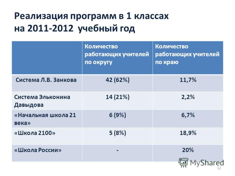 Реализация программ в 1 классах на 2011-2012 учебный год Количество работающих учителей по округу Количество работающих учителей по краю Система Л.В. Занкова42 (62%)11,7% Система Эльконина Давыдова 14 (21%)2,2% «Начальная школа 21 века» 6 (9%)6,7% «Ш