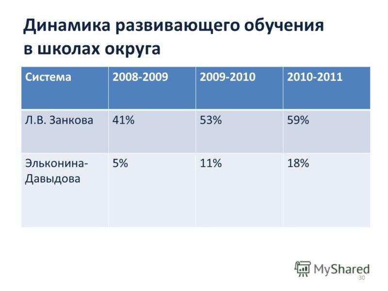 Система2008-20092009-20102010-2011 Л.В. Занкова41%53%59% Эльконина- Давыдова 5%11%18% Динамика развивающего обучения в школах округа 30