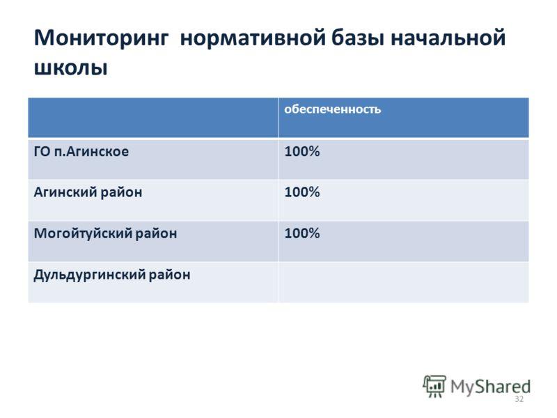Мониторинг нормативной базы начальной школы обеспеченность ГО п.Агинское100% Агинский район100% Могойтуйский район100% Дульдургинский район 32