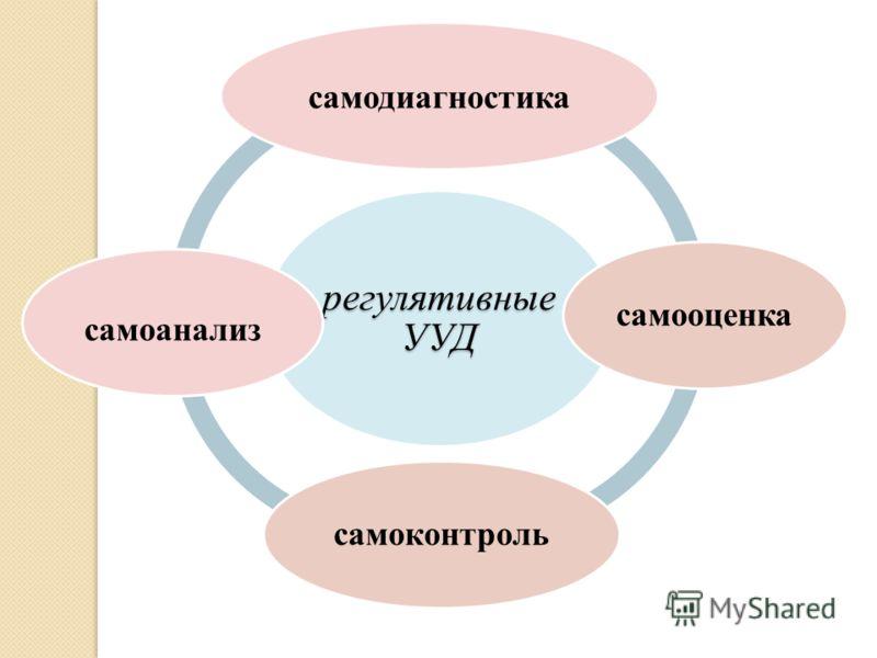 регулятивные УУД самодиагностика самооценкасамоконтроль самоанализ