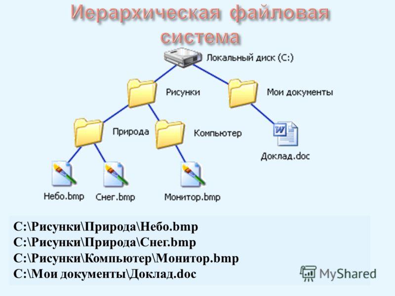 C:\Рисунки\Природа\Небо.bmp C:\Рисунки\Природа\Снег.bmp C:\Рисунки\Компьютер\Монитор.bmp C:\Мои документы\Доклад.doc