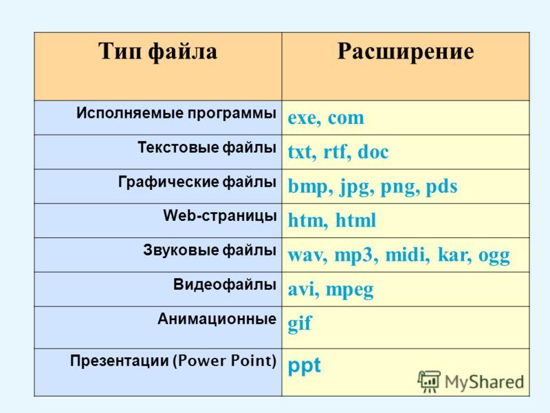 Тип файлаРасширение Исполняемые программы exe, com Текстовые файлы txt, rtf, doc Графические файлы bmp, jpg, png, pds Web- страницы htm, html Звуковые файлы wav, mp3, midi, kar, ogg Видеофайлы avi, mpeg Анимационные gif Презентации (Power Point) ppt
