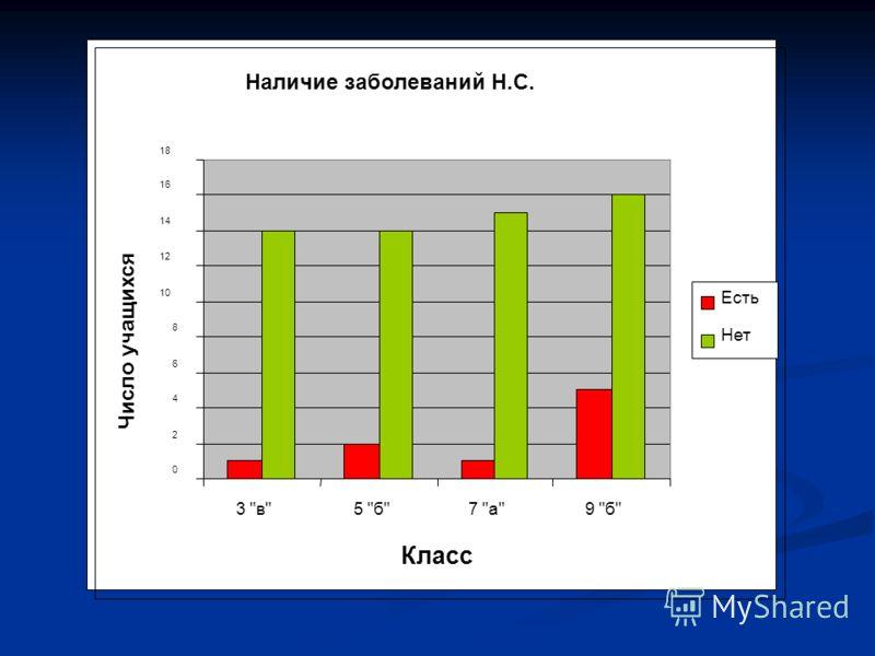 Презентация на тему Реферат Нарушения работы нервной системы  6 Наличие заболеваний