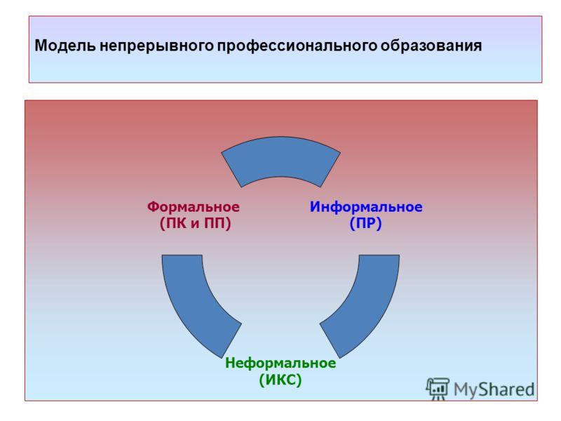Модель непрерывного профессионального образования Информальное (ПР) Неформальное (ИКС) Формальное (ПК и ПП)