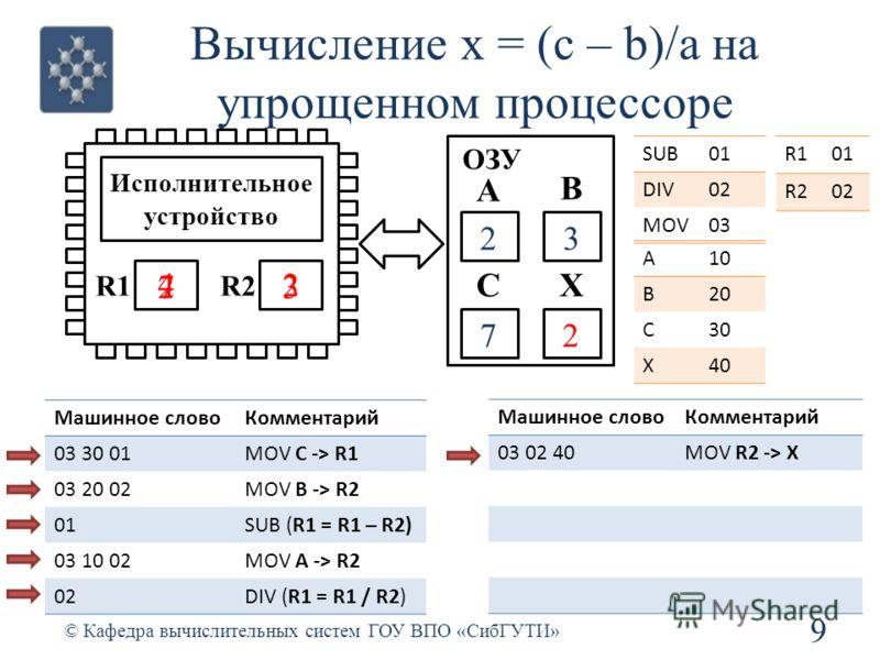Вычисление x = (c – b)/a на упрощенном процессоре 9 © Кафедра вычислительных систем ГОУ ВПО «СибГУТИ» R1R2 Исполнительное устройство ОЗУ SUB01 DIV02 MOV03 R101 R202 А В СХ Машинное словоКомментарий 03 30 01MOV C -> R1 03 20 02MOV B -> R2 01SUB (R1 =
