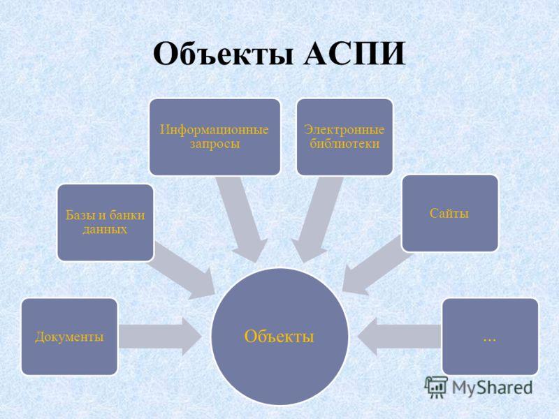 Объекты АСПИ Объекты Документы Базы и банки данных Информационные запросы Электронные библиотеки Сайты…