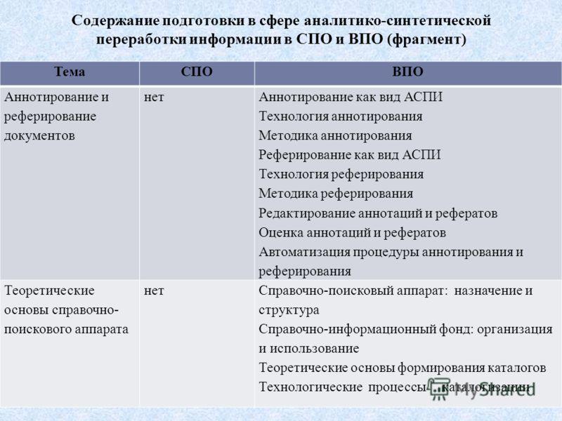 Содержание подготовки в сфере аналитико-синтетической переработки информации в СПО и ВПО (фрагмент) ТемаСПОВПО Аннотирование и реферирование документов нет Аннотирование как вид АСПИ Технология аннотирования Методика аннотирования Реферирование как в