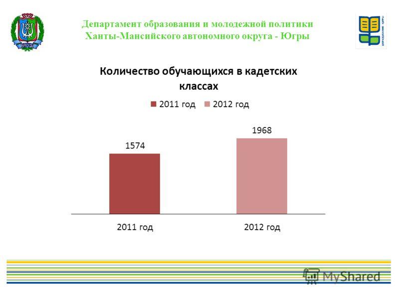 Департамент образования и молодежной политики Ханты-Мансийского автономного округа - Югры