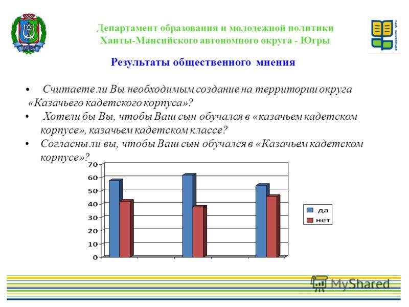 Департамент образования и молодежной политики Ханты-Мансийского автономного округа - Югры Результаты общественного мнения Считаете ли Вы необходимым создание на территории округа «Казачьего кадетского корпуса»? Хотели бы Вы, чтобы Ваш сын обучался в