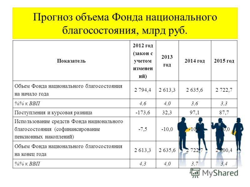 Прогноз объема Фонда национального благосостояния, млрд руб. Показатель 2012 год (закон с учетом изменен ий) 2013 год 2014 год2015 год Объем Фонда национального благосостояния на начало года 2 794,42 613,32 635,62 722,7 % к ВВП4,64,03,63,3 Поступлени