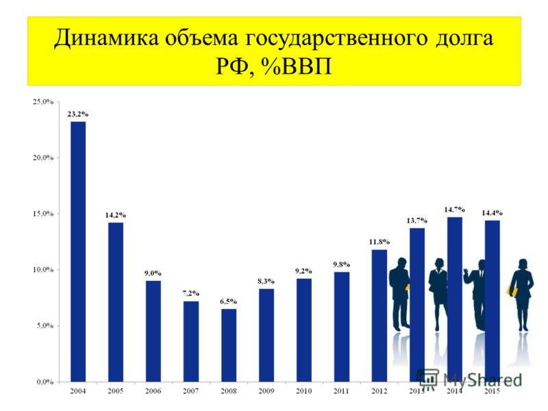 Динамика объема государственного долга РФ, %ВВП