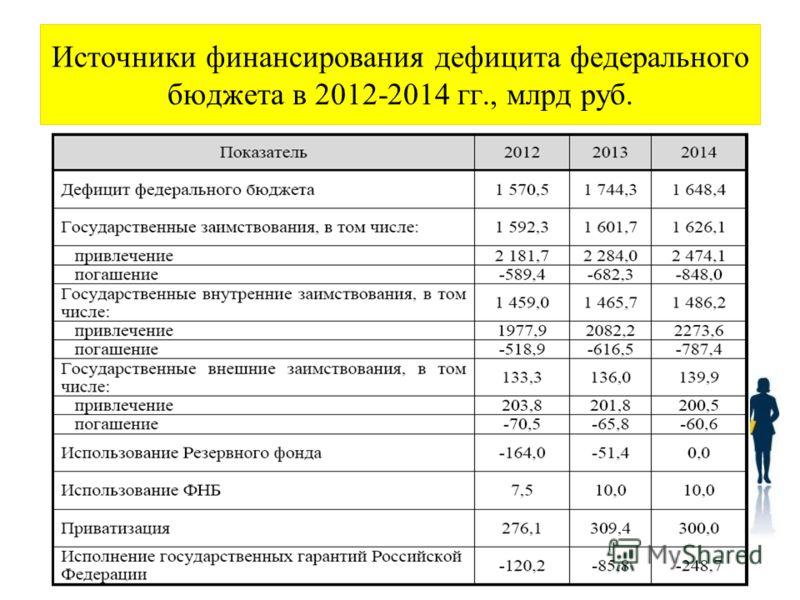 Источники финансирования дефицита федерального бюджета в 2012-2014 гг., млрд руб.