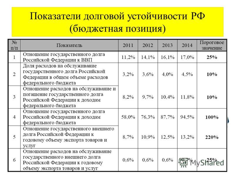 Показатели долговой устойчивости РФ (бюджетная позиция)
