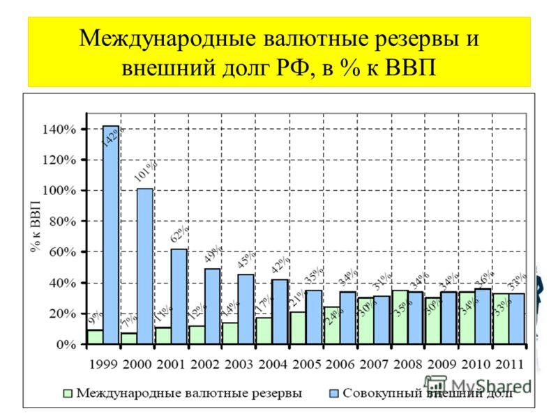 Международные валютные резервы и внешний долг РФ, в % к ВВП