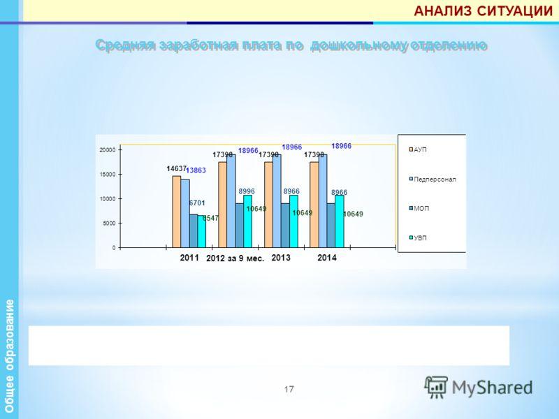 17 Средняя заработная плата по дошкольному отделению Общее образование АНАЛИЗ СИТУАЦИИ