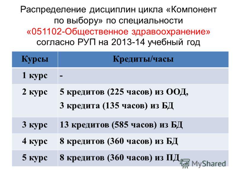 КурсыКредиты/часы 1 курс- 2 курс 5 кредитов (225 часов) из ООД, 3 кредита (135 часов) из БД 3 курс13 кредитов (585 часов) из БД 4 курс8 кредитов (360 часов) из БД 5 курс8 кредитов (360 часов) из ПД Распределение дисциплин цикла «Компонент по выбору»